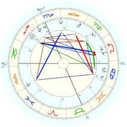 William Nunn Lipscomb - natal chart (Placidus)