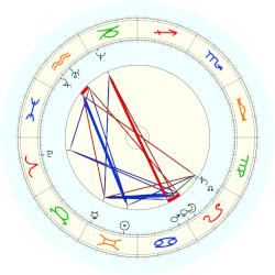 James Clerk Maxwell - natal chart (noon, no houses)