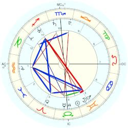 Chris Froome - natal chart (Placidus)