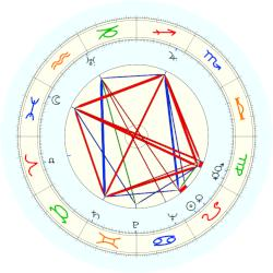 Milton Friedman - natal chart (noon, no houses)