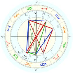 Alfred Manessier - natal chart (Placidus)