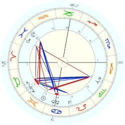 Harry Nilsson - natal chart (Placidus)