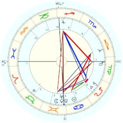 Law: NHS England - natal chart (Placidus)