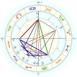 Aishwarya Rai, horoscope for birth date 1 November 1973 ...