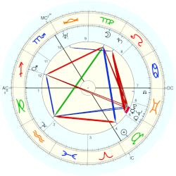 Daisy Fellowes - natal chart (Placidus)