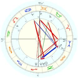 Guy Mollett - natal chart (Placidus)