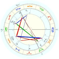 John Ford : Rectified by Starkman - natal chart (Placidus)