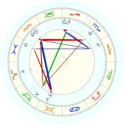 John Ford - natal chart (noon, no houses)