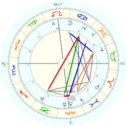 Last Chinese Emperor Puyi - natal chart (Placidus)