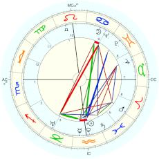 Last Chinese Emperor Puyi : midnight interpreted as beginning of the day - natal chart (Placidus)
