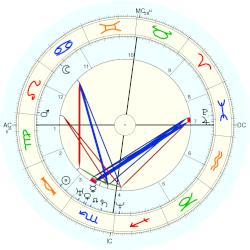 Frederick Hockley - natal chart (Placidus)