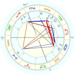 Ryan Phillippe - natal chart (Placidus)