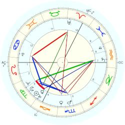 David McCallum - natal chart (Placidus)