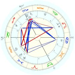 Maurice Roche - natal chart (Placidus)