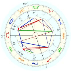 Ernest Rutherford - natal chart (Placidus)
