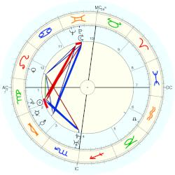Jan Mens - natal chart (Placidus)