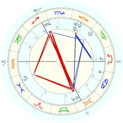 Adolf Weiss - natal chart (Placidus)