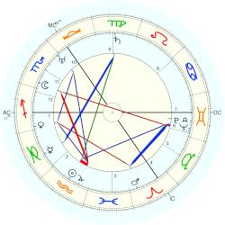 Jan Donner - natal chart (Placidus)
