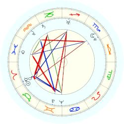 Halldór Laxness - natal chart (noon, no houses)