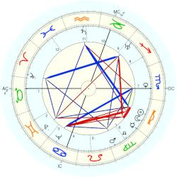 Germaine Holley - natal chart (Placidus)