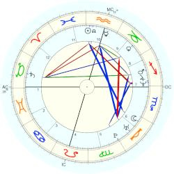 Renee O'Connor - natal chart (Placidus)