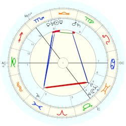 James Chadwick - natal chart (Placidus)