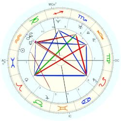 Alice Guschlbauer - natal chart (Placidus)