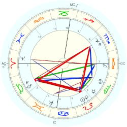 Irene Forbes-Mosse - natal chart (Placidus)