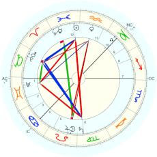 Lou Andreas-Salomé : for 12 February Russian (Julian) calendar - natal chart (Placidus)