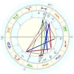 Business: Wikileaks - natal chart (Placidus)