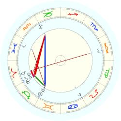 Emile Berliner - natal chart (noon, no houses)