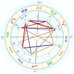 Willy Beckerath - natal chart (Placidus)