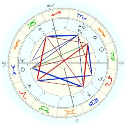 Jack Lynch - natal chart (Placidus)