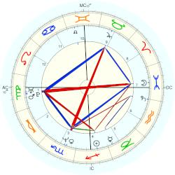 Nation: Kenya - natal chart (Placidus)