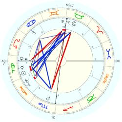 Amelie Beese-Boutard - natal chart (Placidus)