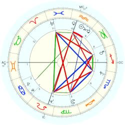 Nancy Gates - natal chart (Placidus)