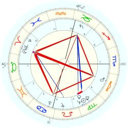Noble Willingham - natal chart (Placidus)