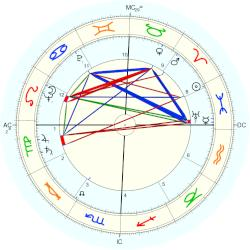 Harry Babasin - natal chart (Placidus)