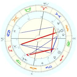 Michael (writer) Brown - natal chart (Placidus)
