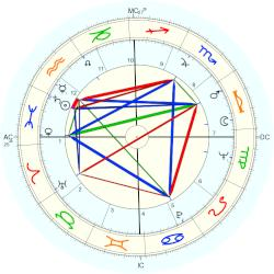 Orville Couch - natal chart (Placidus)