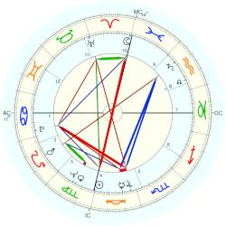 Fisher Tull - natal chart (Placidus)