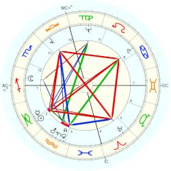 Lew Williams - natal chart (Placidus)