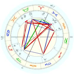 Michel Angely - natal chart (Placidus)
