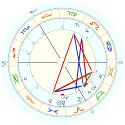 Georges Desvallieres - natal chart (Placidus)