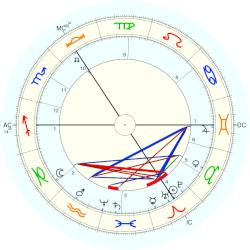Francis William Davenport - natal chart (Placidus)