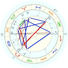 Peter Higgs : Rectified by Isaac Starkman - natal chart (Placidus)