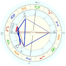 Janet Yellen : rectified by Starkman - natal chart (Placidus)