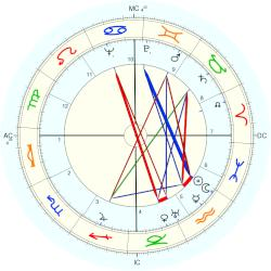 Virginia Sorensen - natal chart (Placidus)