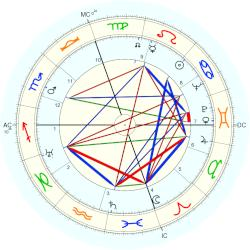 David M. Kennedy - natal chart (Placidus)