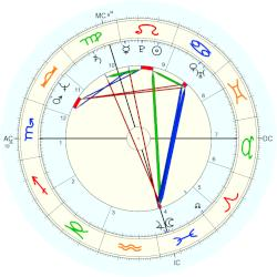 Richard Berry - natal chart (Placidus)